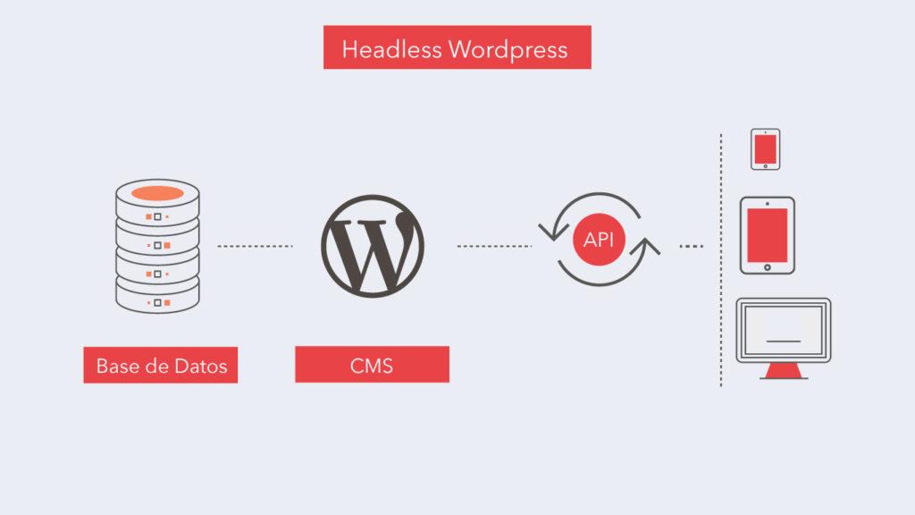 Idea Nativa - idea nativa diagrama headless wordpress